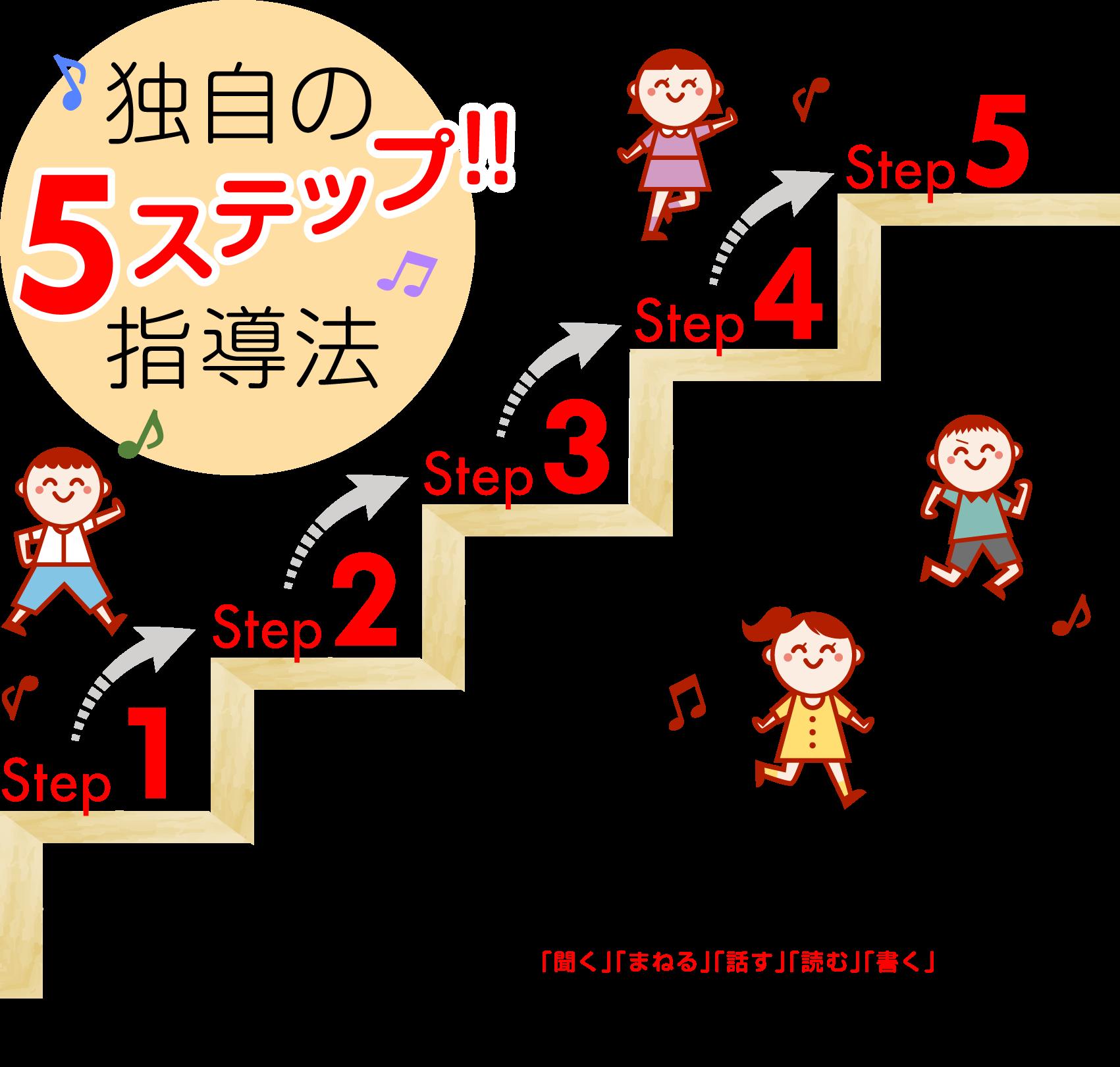 5ステップ指導法